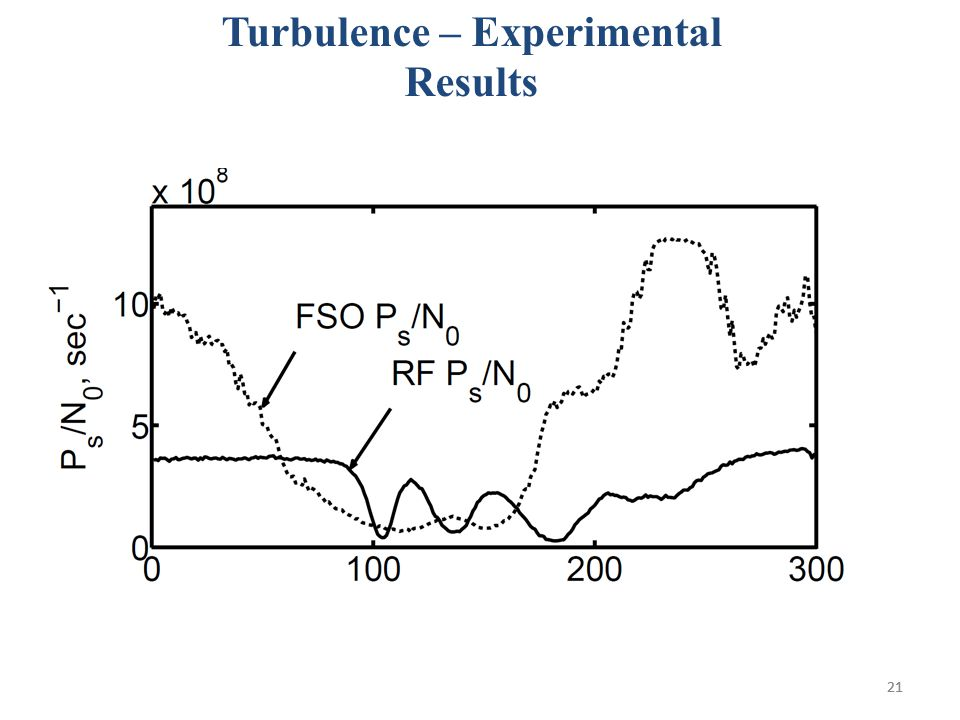 21 Turbulence – Experimental Results