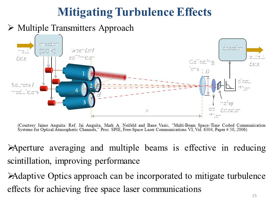 25 Mitigating Turbulence Effects  Multiple Transmitters Approach (Courtesy Jaime Anguita: Ref.
