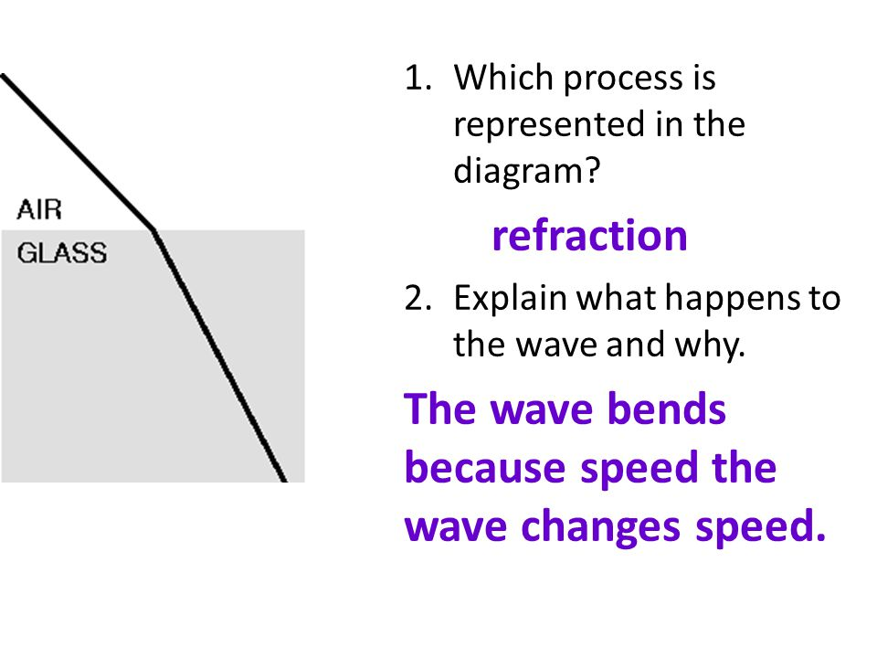 1.Which process is represented in the diagram? refraction 2.Explain what happens to the wave and why. The wave bends because speed the wave changes sp