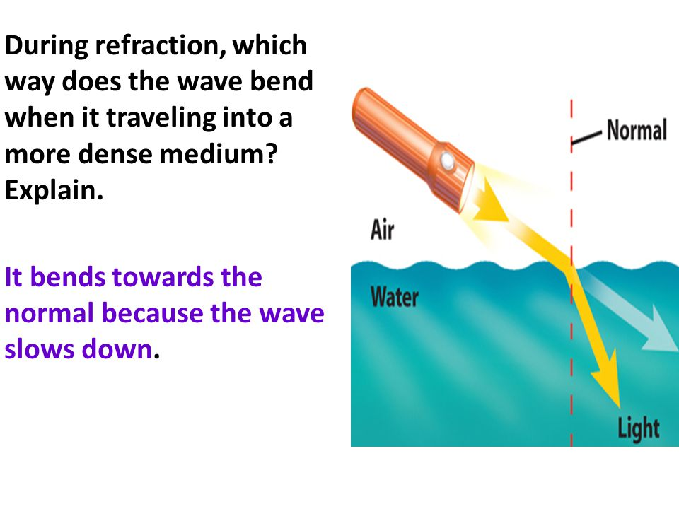 During refraction, which way does the wave bend when it traveling into a more dense medium? Explain. It bends towards the normal because the wave slow