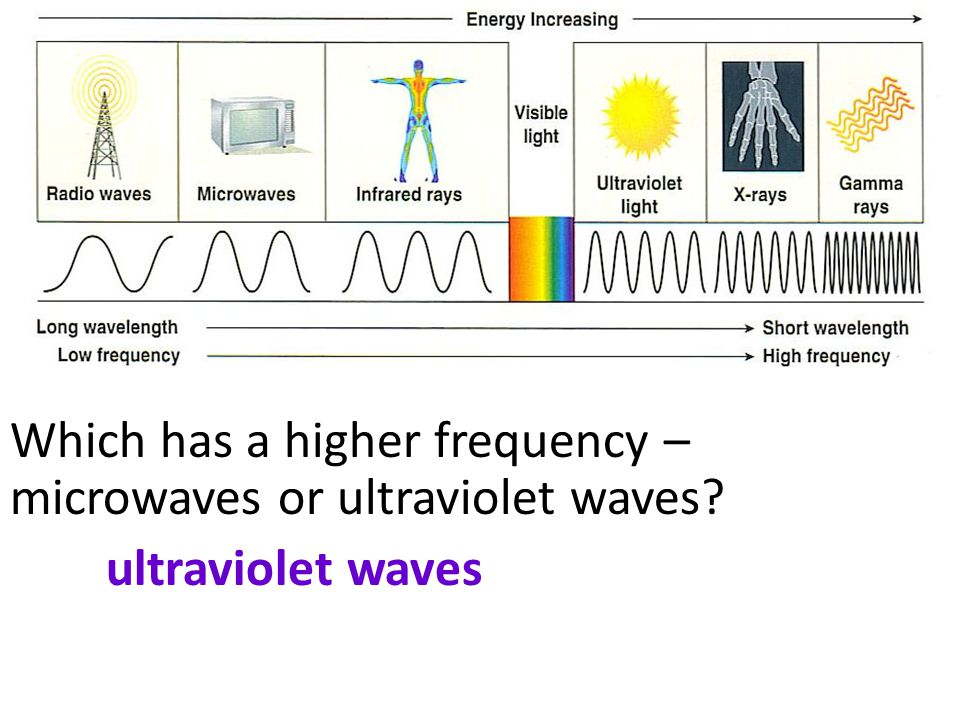 Which has a higher frequency – microwaves or ultraviolet waves? ultraviolet waves