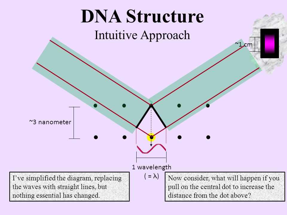 1 wavelength ( = ) ~1 cm ~6 nanometer DNA Structure Intuitive Approach This seems plausible.