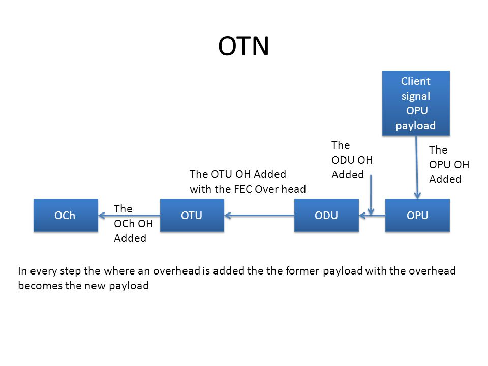OTN Client signal OPU payload Client signal OPU payload OPU ODU OTU OCh The OPU OH Added The ODU OH Added The OTU OH Added with the FEC Over head The OCh OH Added In every step the where an overhead is added the the former payload with the overhead becomes the new payload
