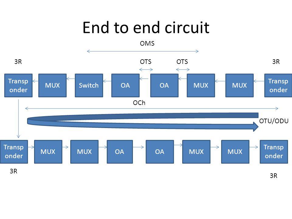 End to end circuit MUX Transp onder MUXOA SwitchMUX Transp onder MUX Transp onder MUXOA MUX Transp onder OTS OMS OCh 3R OTU/ODU