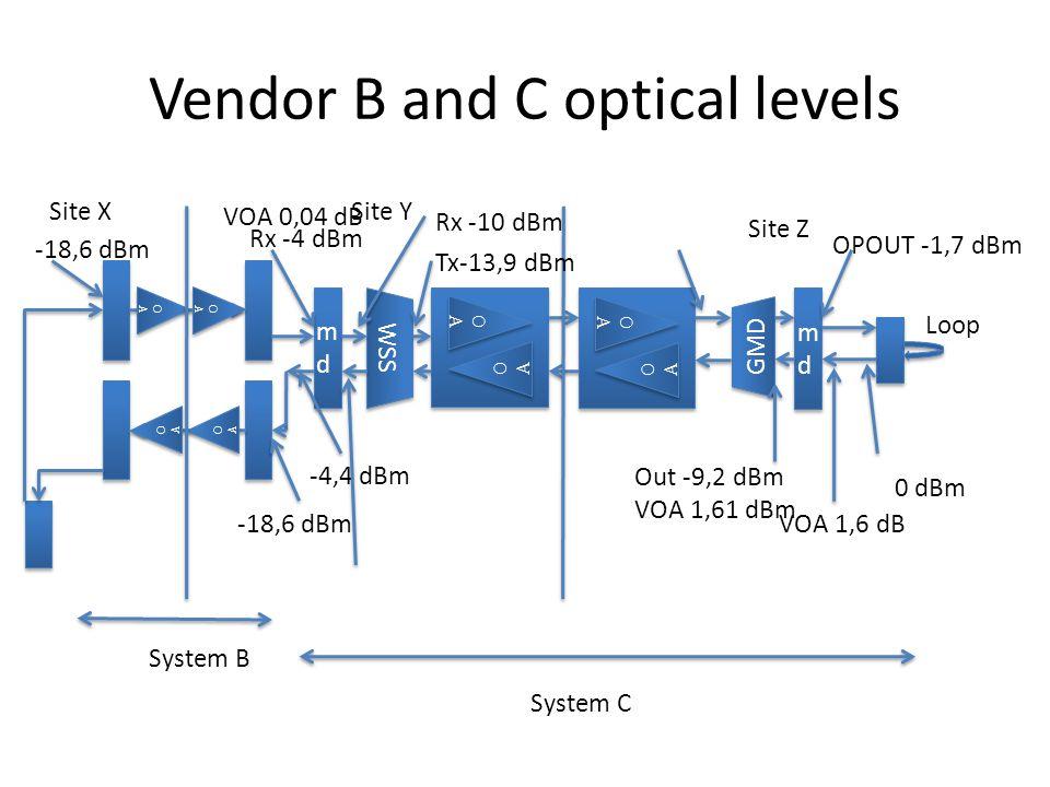 Vendor B and C optical levels mdmd mdmd WSS OAOA OAOA OAOA OAOA OAOA OAOA OAOA OAOA GMD mdmd mdmd Loop OAOA OAOA OAOA OAOA OAOA OAOA OAOA OAOA Site XSite Y Site Z -18,6 dBm Rx -4 dBm -4,4 dBm Rx -10 dBm Tx-13,9 dBm VOA 1,6 dB OPOUT -1,7 dBm 0 dBm Out -9,2 dBm VOA 1,61 dBm VOA 0,04 dB System B System C