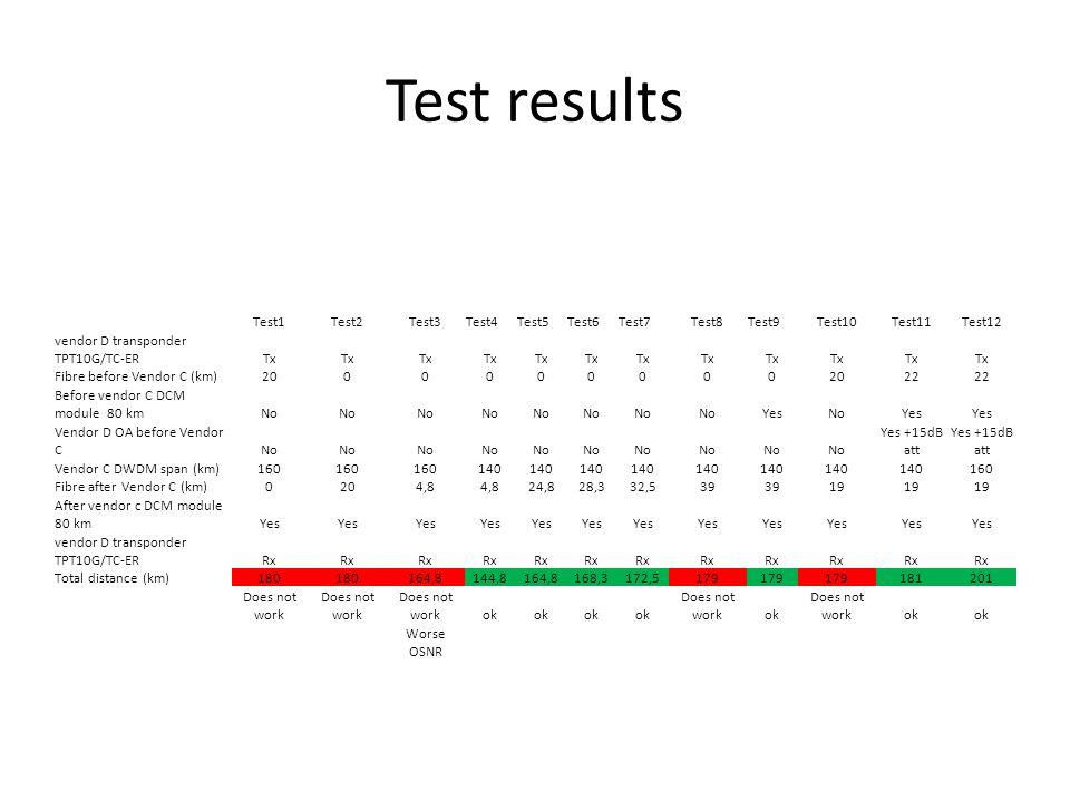 Test results Test1Test2Test3Test4Test5Test6Test7Test8Test9Test10Test11Test12 vendor D transponder TPT10G/TC-ERTx Fibre before Vendor C (km)2000000000 22 Before vendor C DCM module 80 kmNo YesNoYes Vendor D OA before Vendor CNo Yes +15dB att Vendor C DWDM span (km)160 140 160 Fibre after Vendor C (km)0204,8 24,828,332,539 19 After vendor c DCM module 80 kmYes vendor D transponder TPT10G/TC-ERRx Total distance (km)180 164,8144,8164,8168,3172,5179 181201 Does not work ok Does not workok Does not workok Worse OSNR