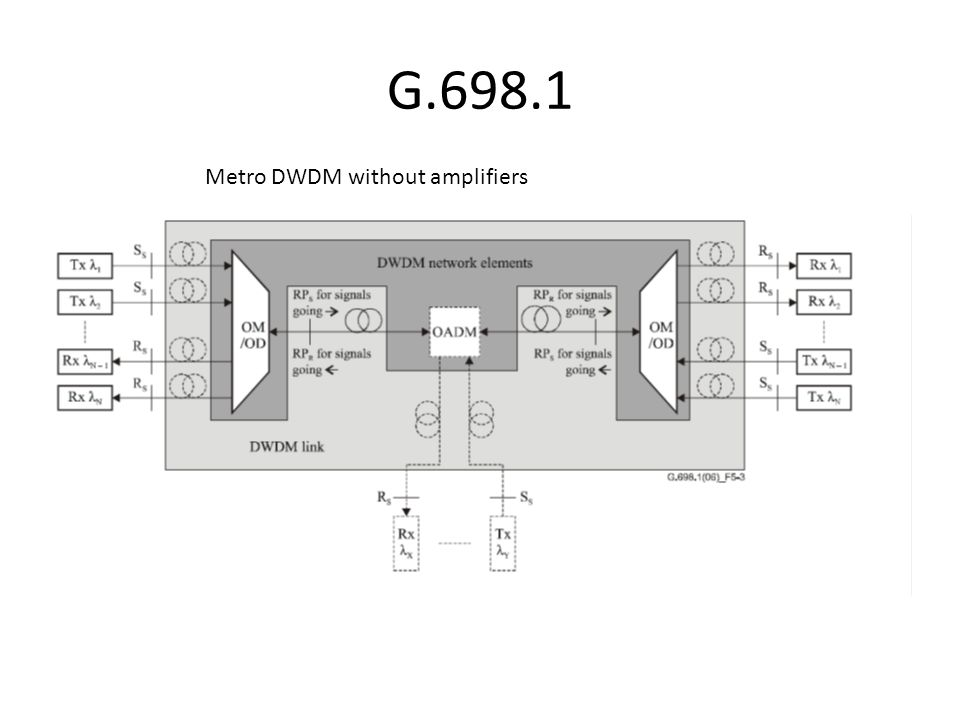 G.698.1 Metro DWDM without amplifiers