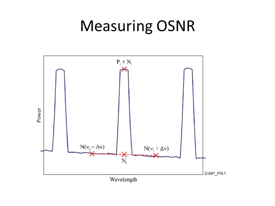 Measuring OSNR