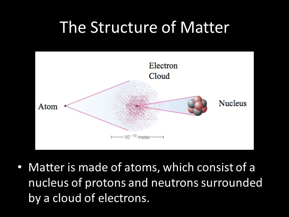 The Structure of Matter Matter is made of atoms, which consist of a nucleus of protons and neutrons surrounded by a cloud of electrons.