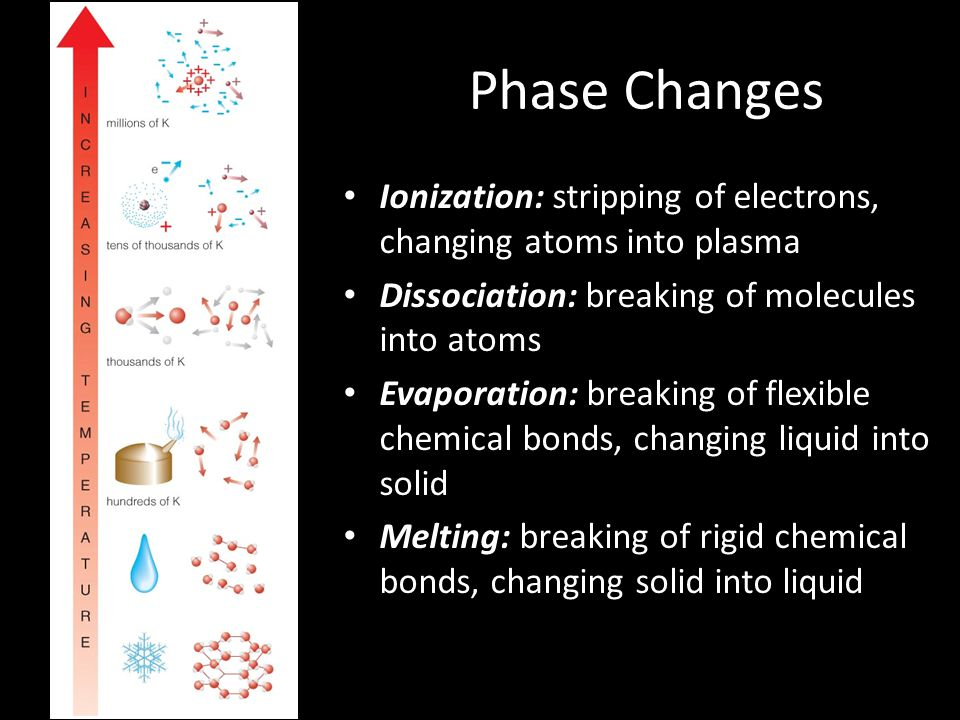 Phase Changes Ionization: stripping of electrons, changing atoms into plasma Dissociation: breaking of molecules into atoms Evaporation: breaking of f