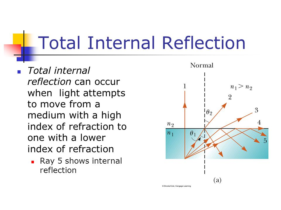 Total Internal Reflection Total internal reflection can occur when light attempts to move from a medium with a high index of refraction to one with a lower index of refraction Ray 5 shows internal reflection