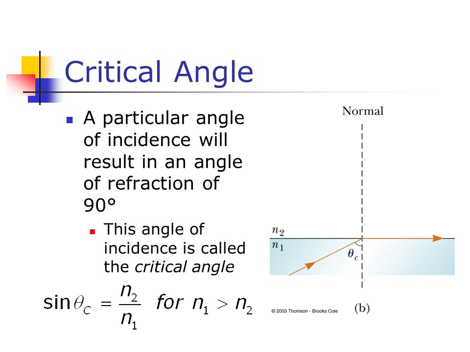 Critical Angle A particular angle of incidence will result in an angle of refraction of 90° This angle of incidence is called the critical angle