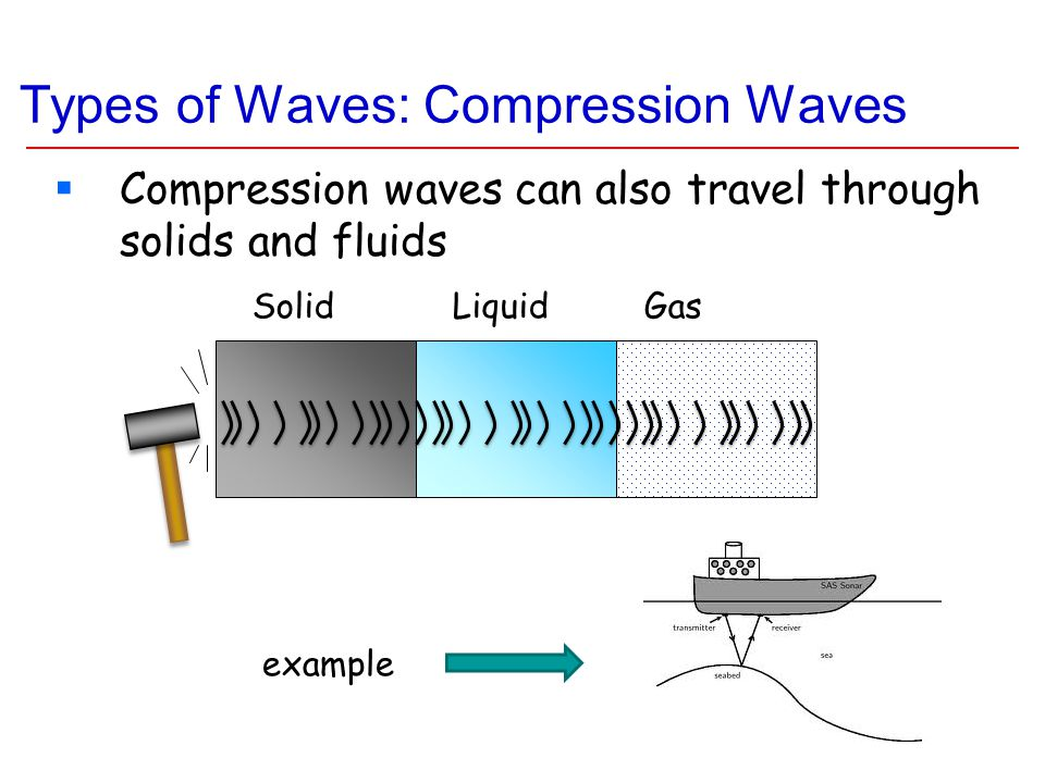 Types of Waves: Compression Waves  Come from compressing atoms (or molecules) close together and then pulling them apart  Air is the medium  The oscillations are parallel/antiparallel to the direction of travel  SPEAKER through AIR
