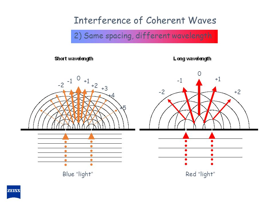 "Interference of Coherent Waves 2) Same spacing, different wavelength 0 0 +1 +2 -2 +3 +4 +5 Red ""light"" Blue ""light"""