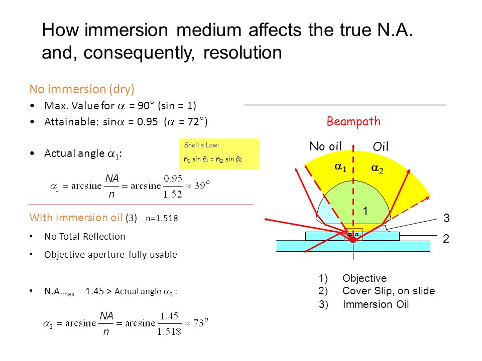 How immersion medium affects the true N.A.