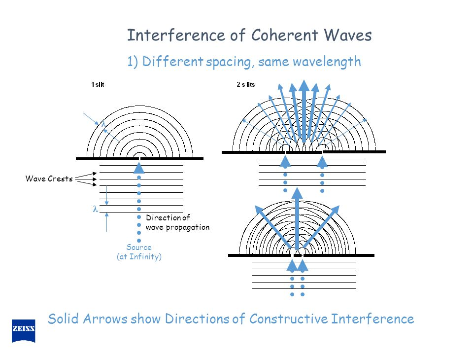 Direction of wave propagation Solid Arrows show Directions of Constructive Interference Wave Crests Interference of Coherent Waves Source (at Infinity) 1) Different spacing, same wavelength