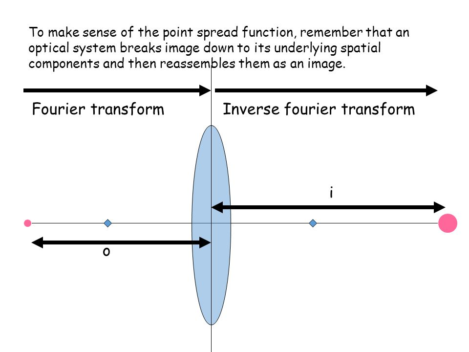 o i Fourier transformInverse fourier transform To make sense of the point spread function, remember that an optical system breaks image down to its underlying spatial components and then reassembles them as an image.