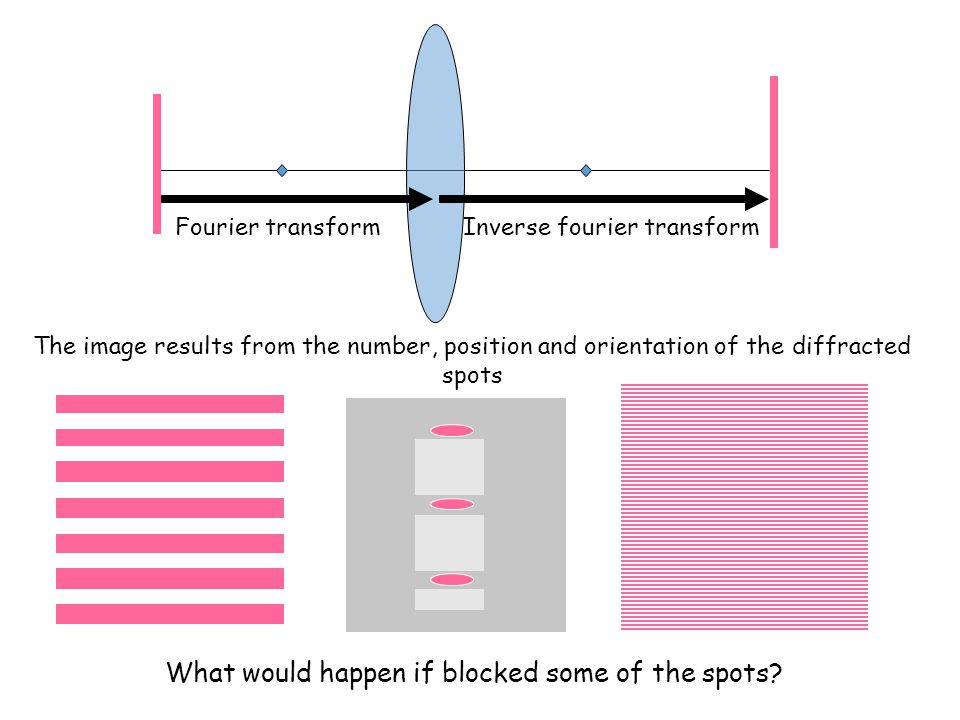 Fourier transformInverse fourier transform The image results from the number, position and orientation of the diffracted spots What would happen if blocked some of the spots