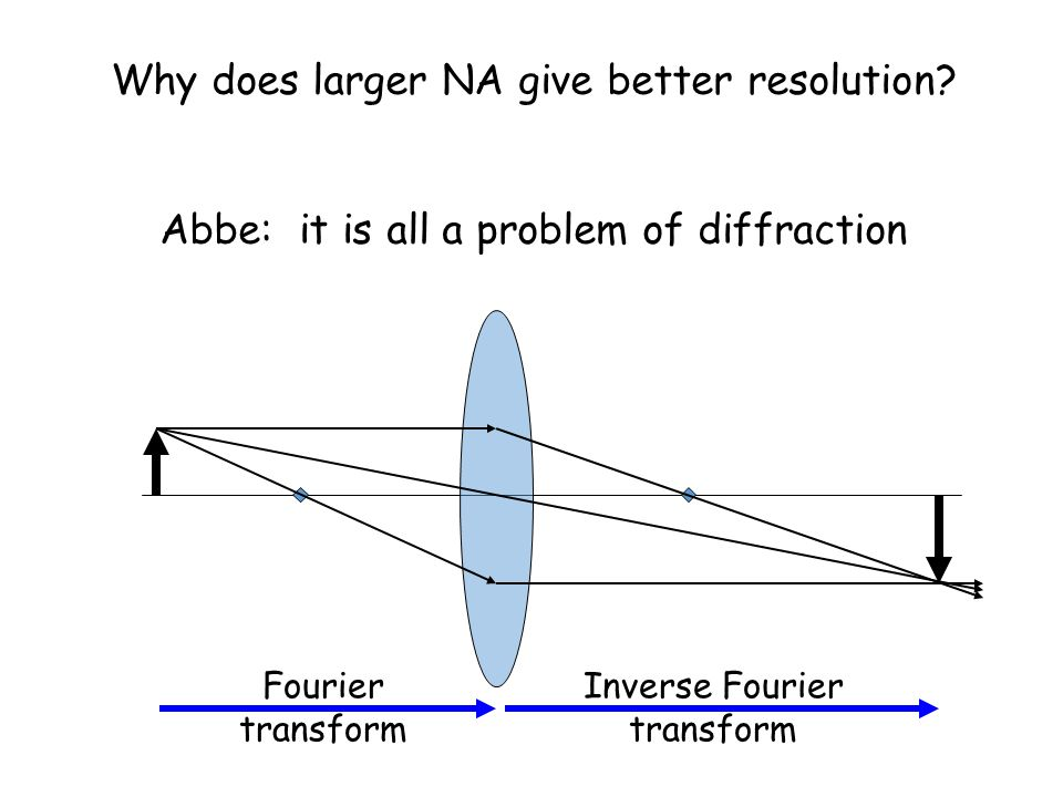 Why does larger NA give better resolution? Abbe: it is all a problem of diffraction Fourier transform Inverse Fourier transform