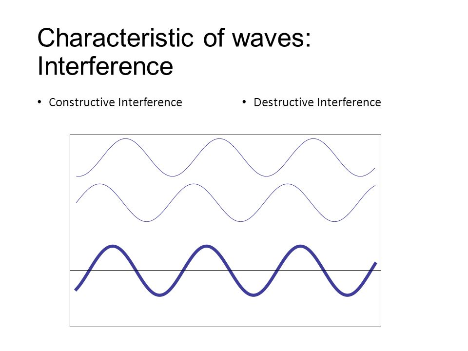 Characteristic of waves: Interference Constructive Interference Destructive Interference