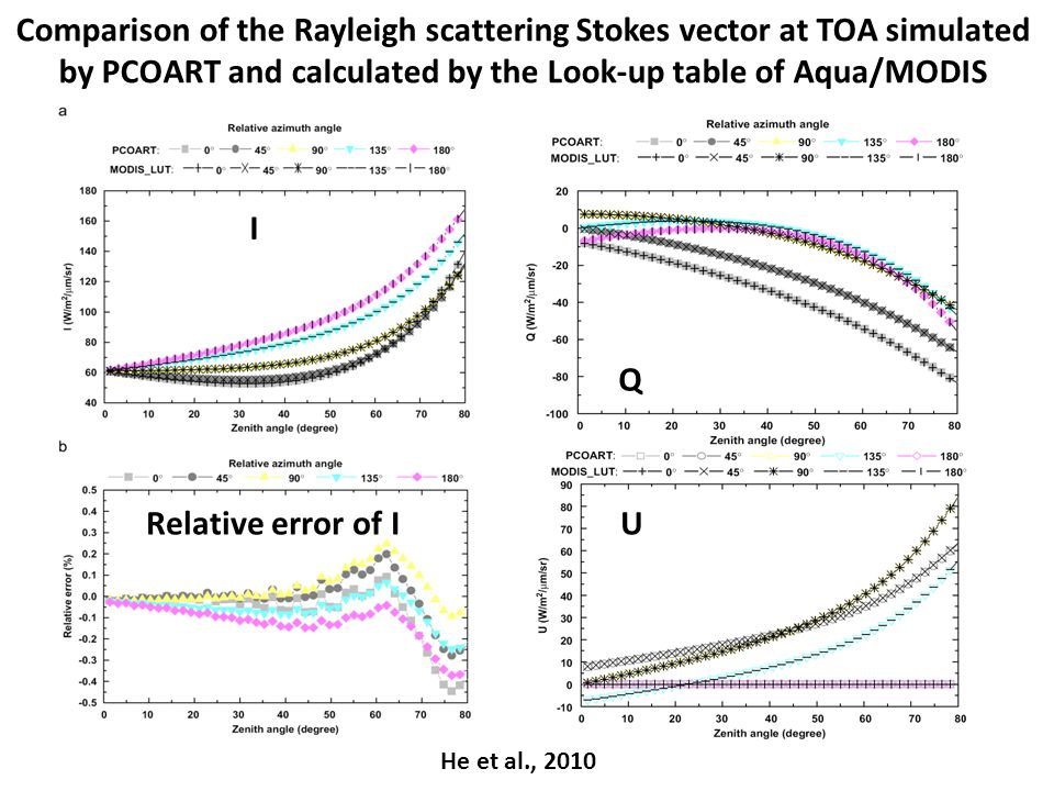 Comparison of the Rayleigh scattering Stokes vector at TOA simulated by PCOART and calculated by the Look-up table of Aqua/MODIS I Q URelative error of I He et al., 2010