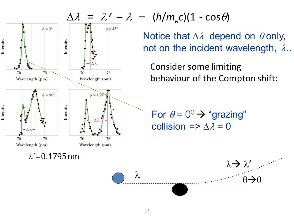 12 X-ray scattering from an electron (Compton scattering): classical versus quantum picture