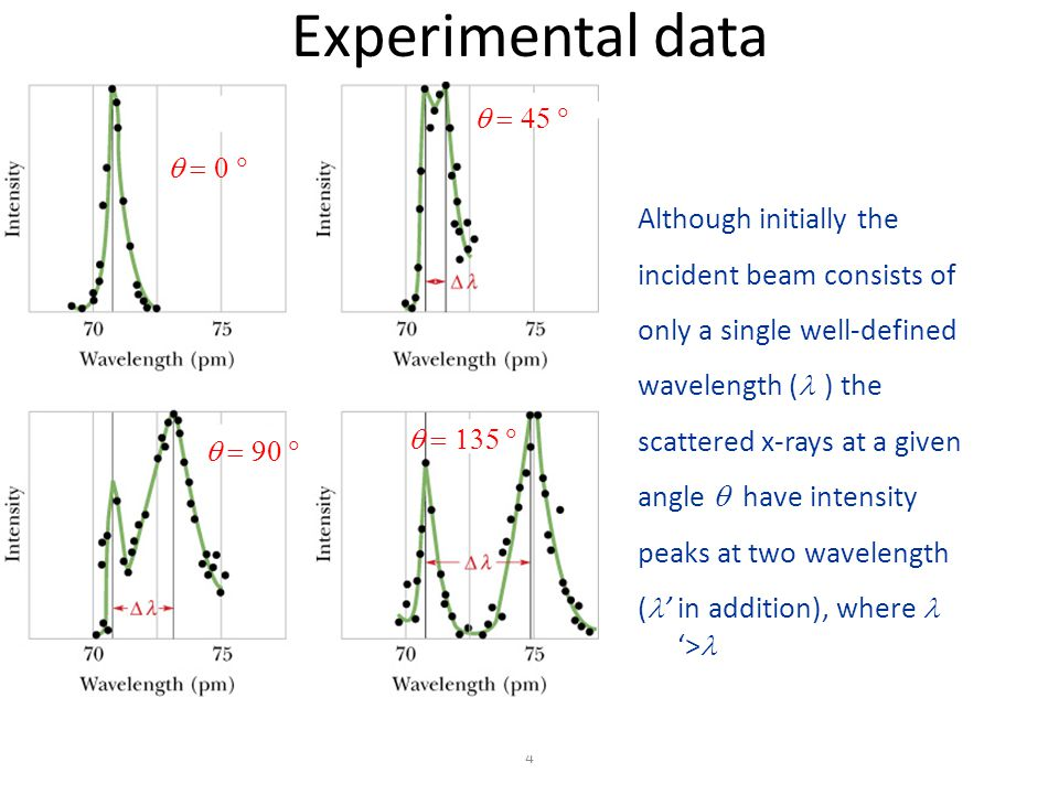 3 Compton's experimental setup A beam of x rays of wavelength 71.1 pm is directed onto a carbon target T.