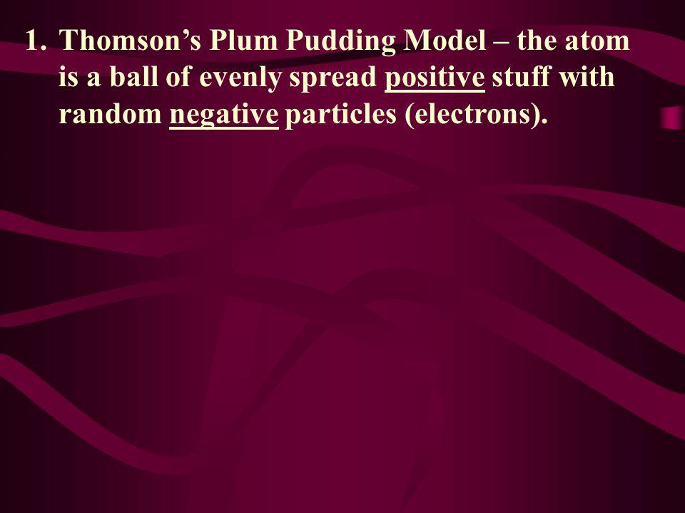 Model of Atom Review: