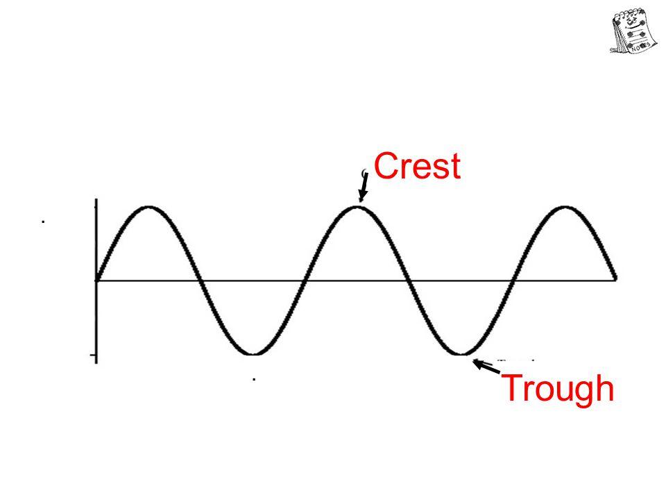 .. Crest Trough