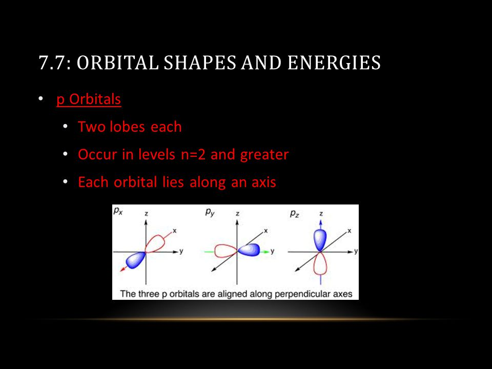 7.7: ORBITAL SHAPES AND ENERGIES p Orbitals Two lobes each Occur in levels n=2 and greater Each orbital lies along an axis