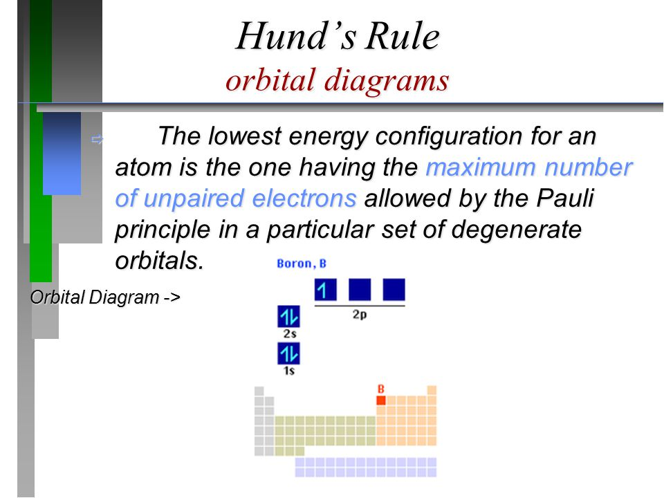 Hund's Rule orbital diagrams  The lowest energy configuration for an atom is the one having the maximum number of unpaired electrons allowed by the P