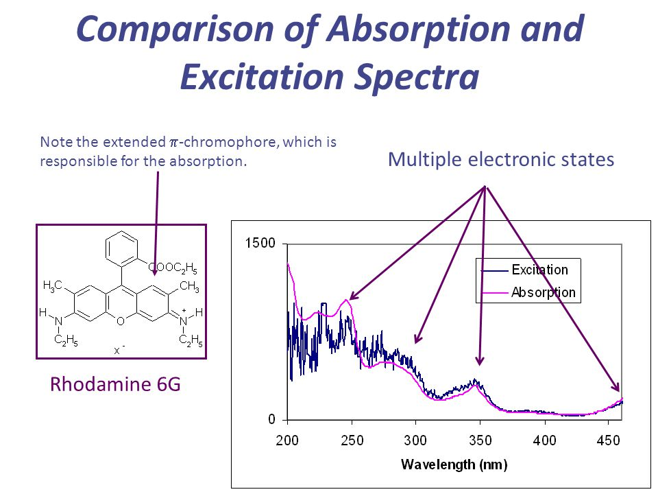 Comparison of Absorption and Excitation Spectra Rhodamine 6G Note the extended  -chromophore, which is responsible for the absorption. Multiple elect