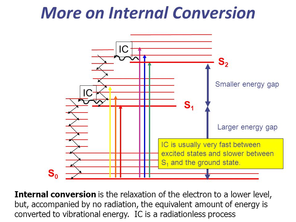 More on Internal Conversion S2S2 S1S1 S0S0 IC Internal conversion is the relaxation of the electron to a lower level, but, accompanied by no radiation