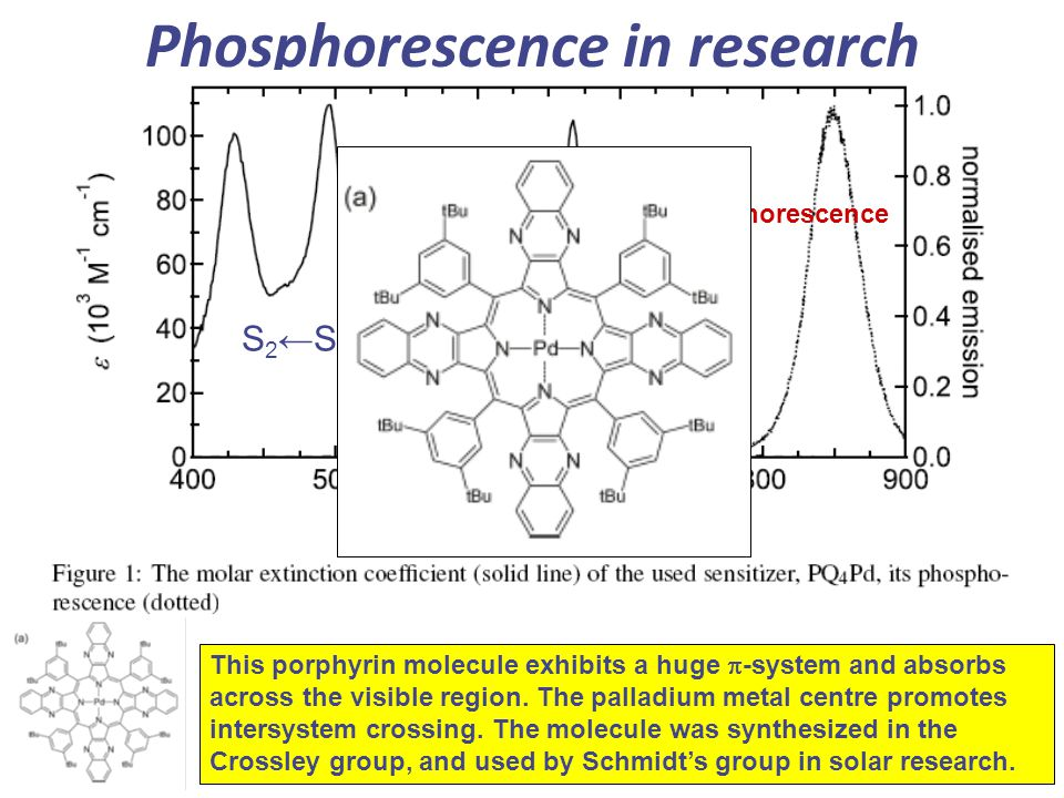 Phosphorescence in research Absorption spectrum phosphorescence S 1 ←S 0 S 2 ←S 0 This porphyrin molecule exhibits a huge  -system and absorbs across