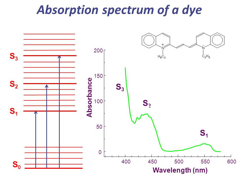 Absorption spectrum of a dye S2S2 S1S1 S0S0 400450500550600 0 50 100 150 200 S2S2 Absorbance Wavelength (nm) S3S3 S1S1 S3S3