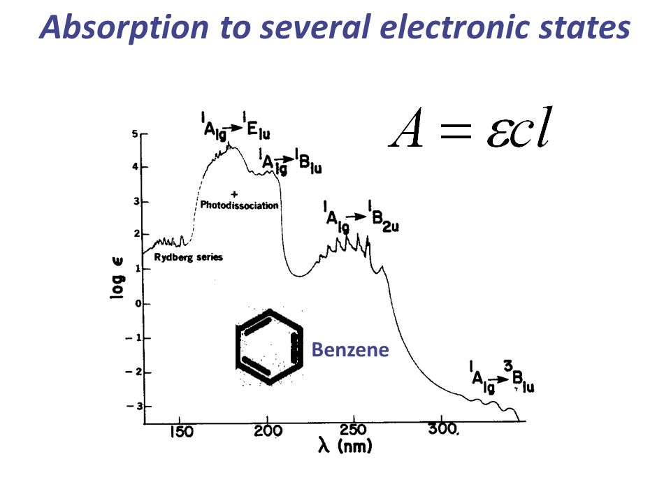 Absorption to several electronic states Benzene
