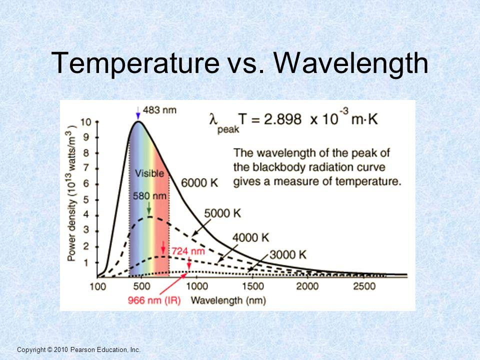 Copyright © 2010 Pearson Education, Inc. Temperature vs. Wavelength