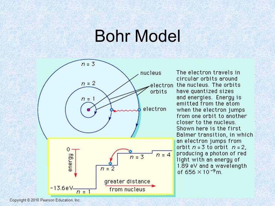 Copyright © 2010 Pearson Education, Inc. Bohr Model
