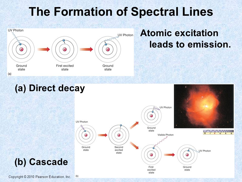 Copyright © 2010 Pearson Education, Inc. Atomic excitation leads to emission.