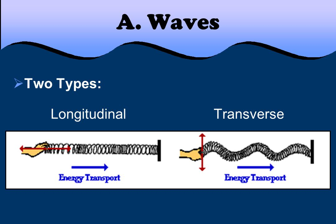 A. Waves  Two Types: Longitudinal Transverse