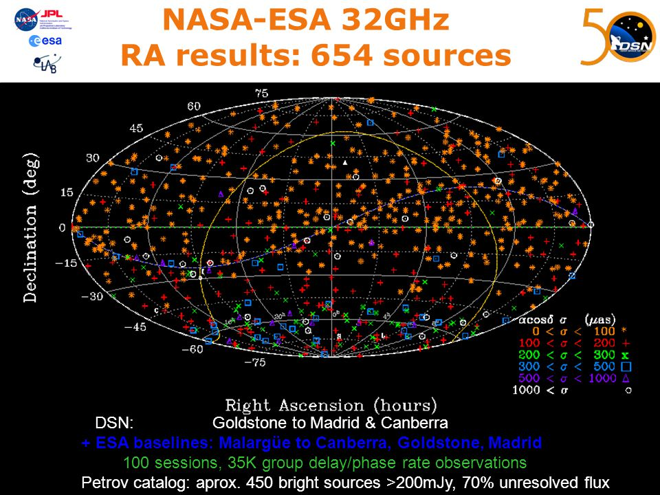 NASA-ESA 32GHz RA results: 654 sources DSN: Goldstone to Madrid & Canberra + ESA baselines: Malargüe to Canberra, Goldstone, Madrid 100 sessions, 35K
