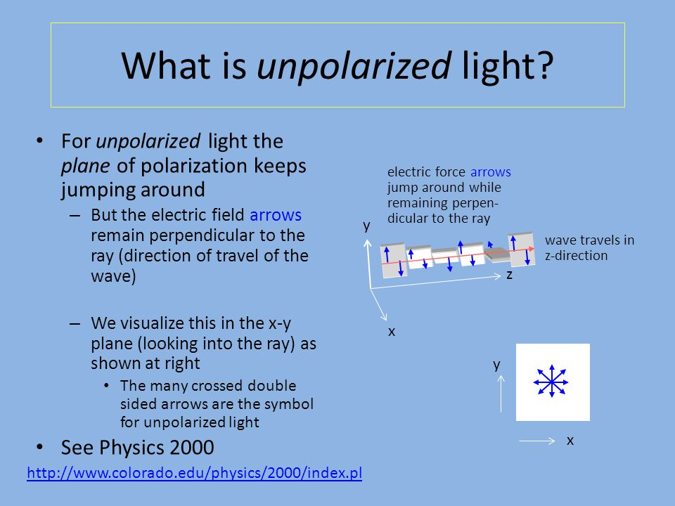 y x What is unpolarized light.