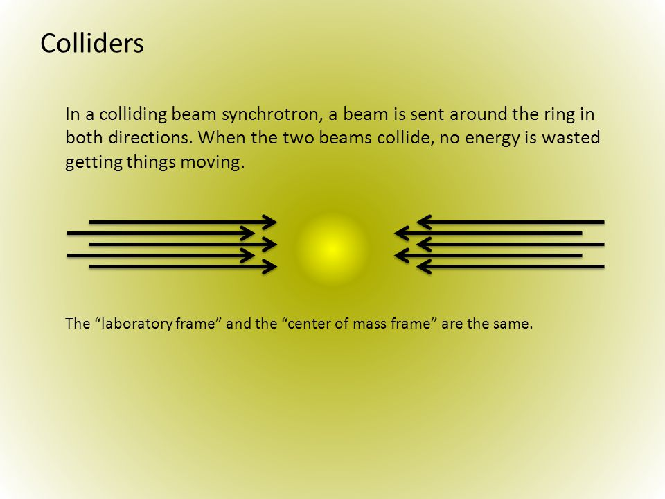 Colliders In a colliding beam synchrotron, a beam is sent around the ring in both directions.