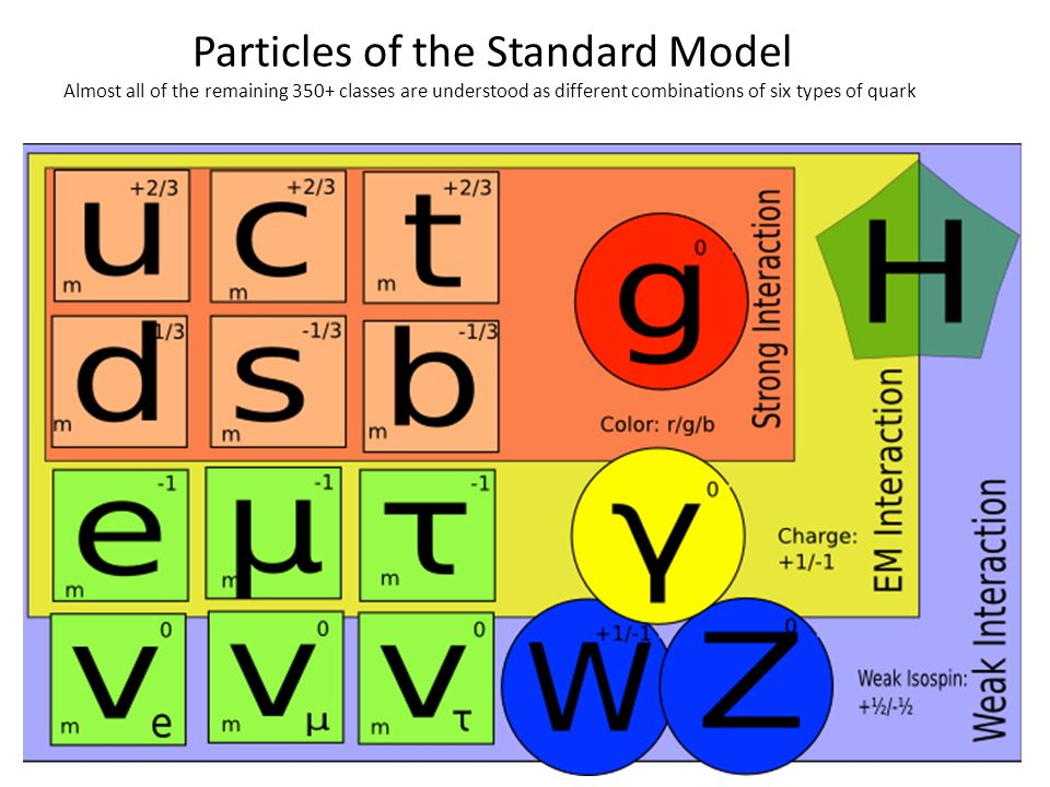 Particles of the Standard Model Almost all of the remaining 350+ classes are understood as different combinations of six types of quark
