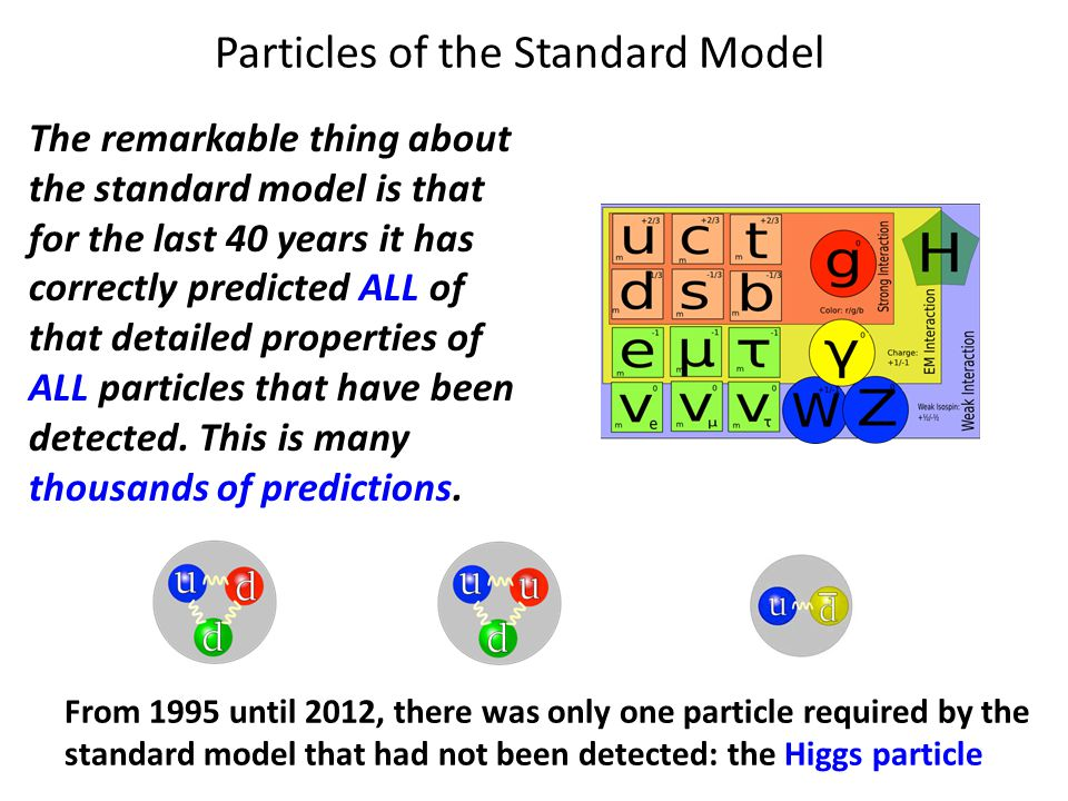 Particles of the Standard Model The remarkable thing about the standard model is that for the last 40 years it has correctly predicted ALL of that detailed properties of ALL particles that have been detected.