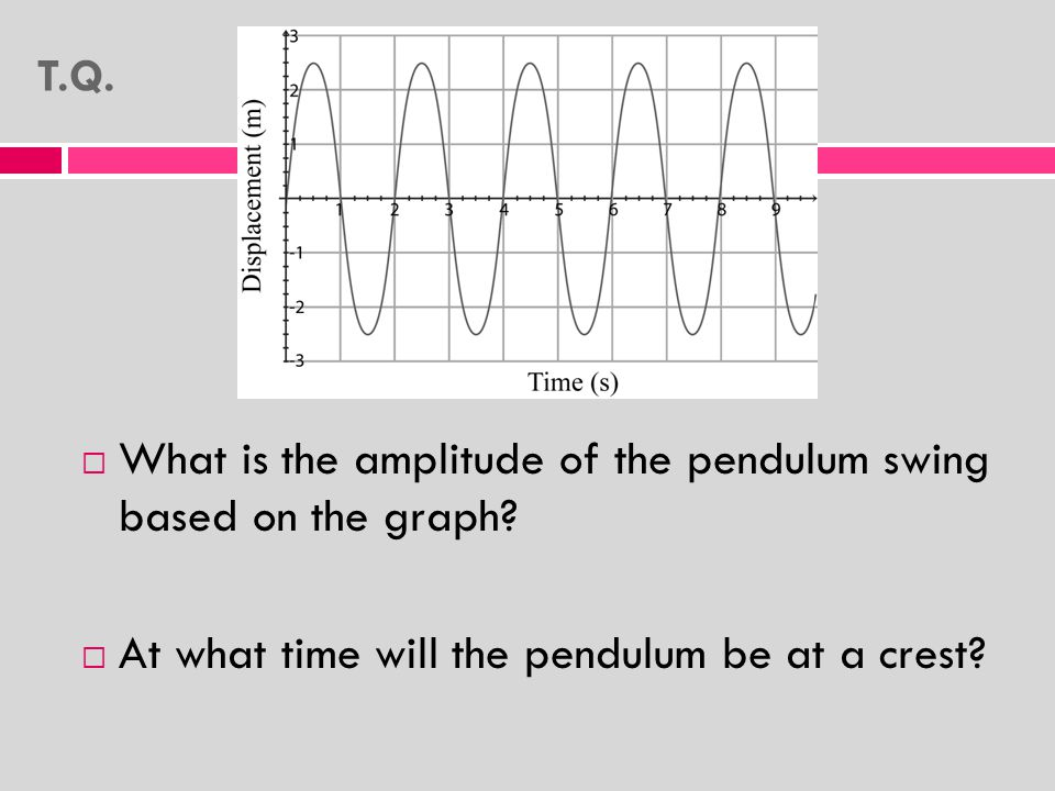  What is the amplitude of the pendulum swing based on the graph.