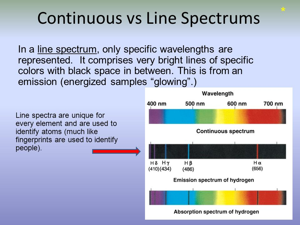 Continuous vs Line Spectrums In a line spectrum, only specific wavelengths are represented.