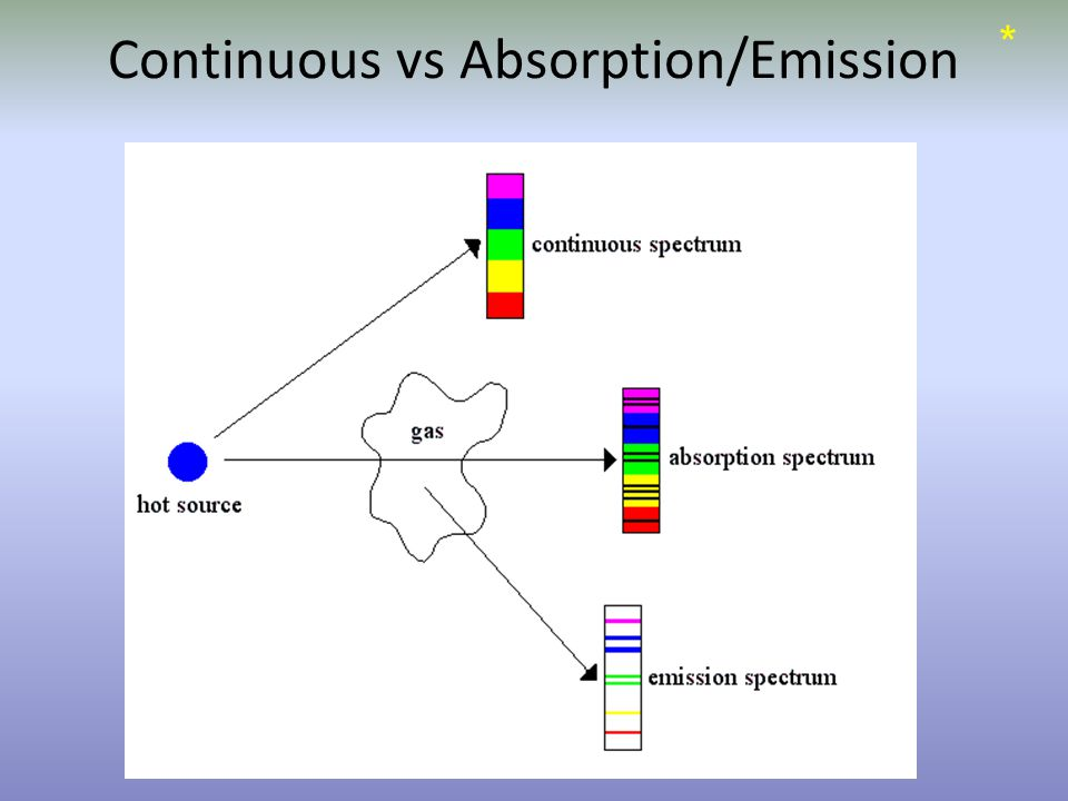 Continuous vs Absorption/Emission *