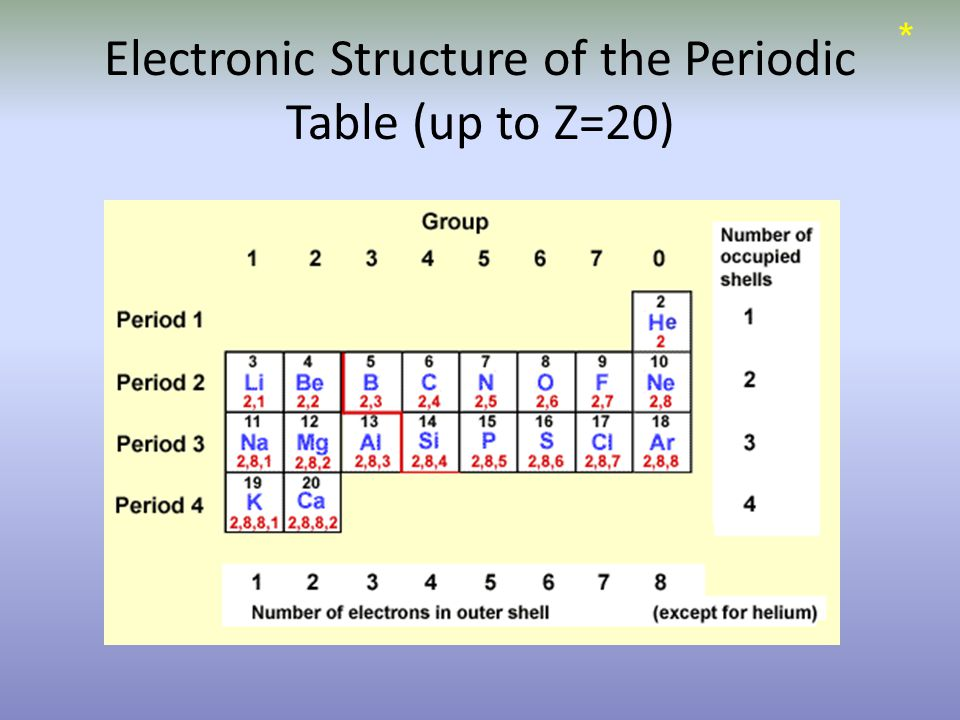 Electronic Structure of the Periodic Table (up to Z=20) *