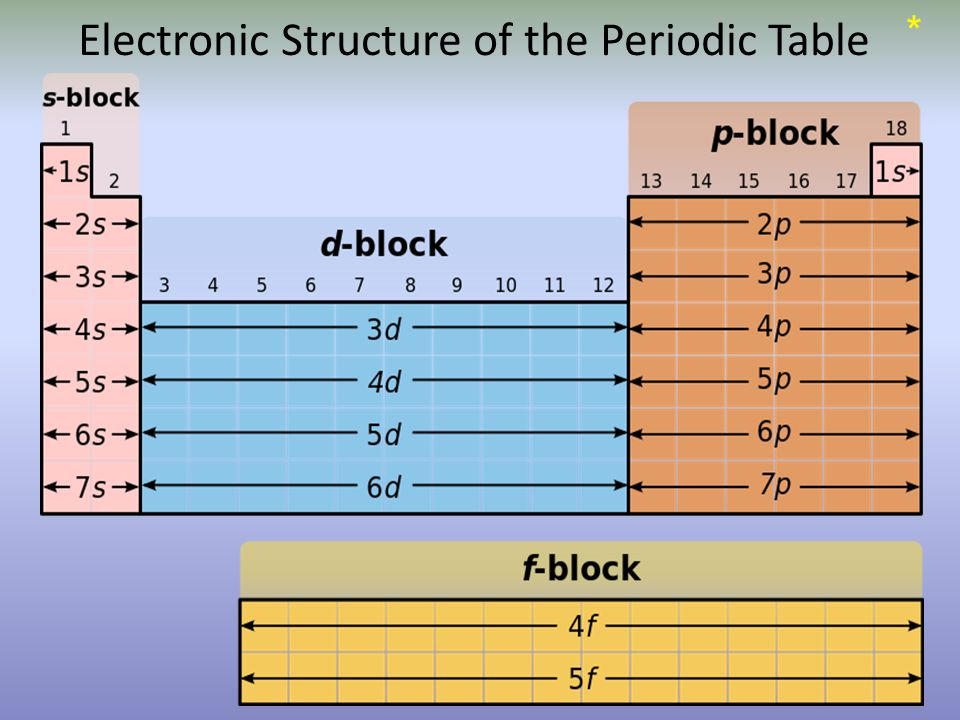 Electronic Structure of the Periodic Table *